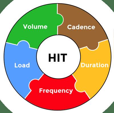 HIT wheel
